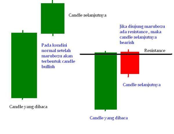 Cara Membaca Candlestick Pattern Dalam Trading